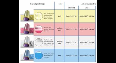 Duploflex-5-table-1